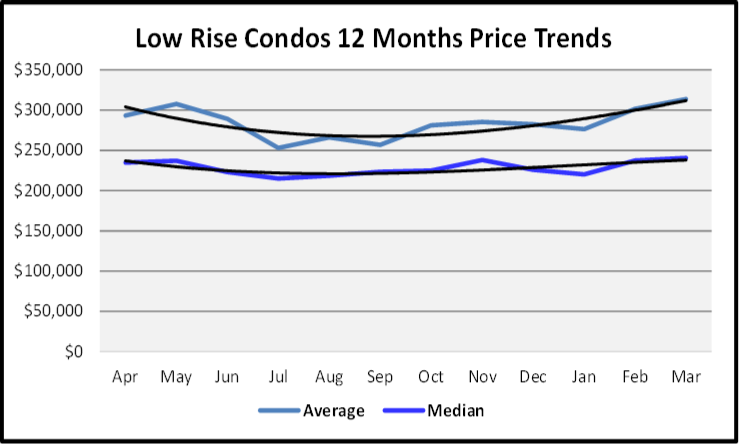 April 2020 Naples Real Estate Market Report Sales Price Graph for Low Rise Condos