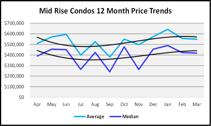 April 2020 Naples Real Estate Market Report Sales Price Graph for Mid Rise Condos