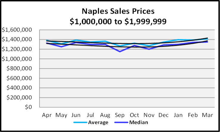 April 2020 Naples Real Estate Market Report Sales Prices Between $1,000,000 and $1,999,999 Sales Graph