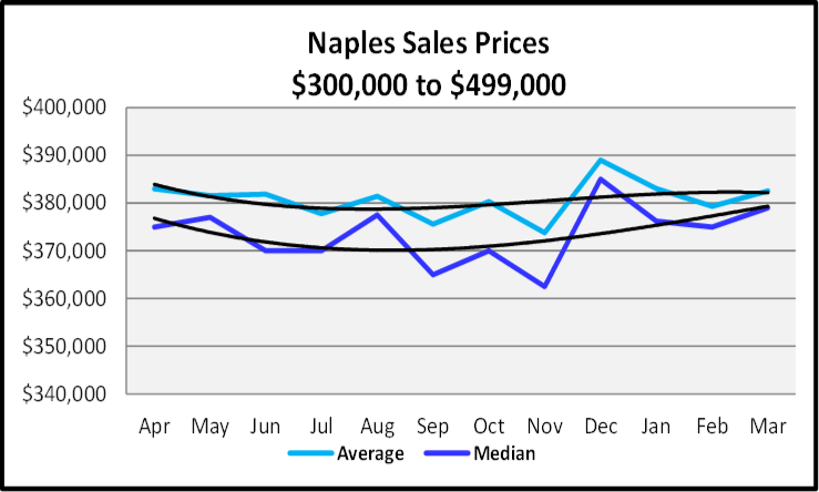 April 2020 Naples Real Estate Market Report Sales Prices Between $350,000 and $499,999 Sales Graph