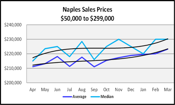 April 2020 Naples Real Estate Market Report Sales Prices Between $50,000 and $299,999 Sales Graph