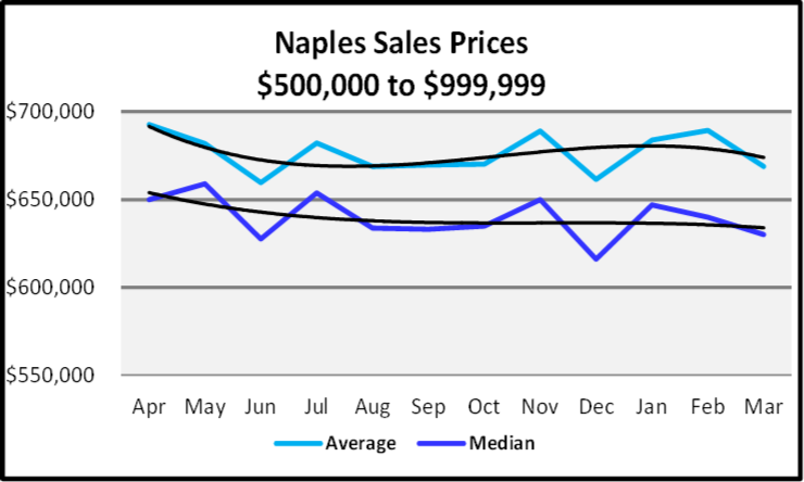 April 2020 Naples Real Estate Market Report Sales Prices Between $500,000 and $999,999 Sales Graph