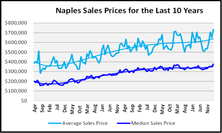 April 2020 Naples Real Estate Market Report Sales Prices for the Last 10 Years Graph