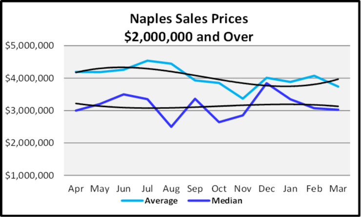 April 2020 Naples Real Estate Market Report Sales Prices over $2,000,000 Graph