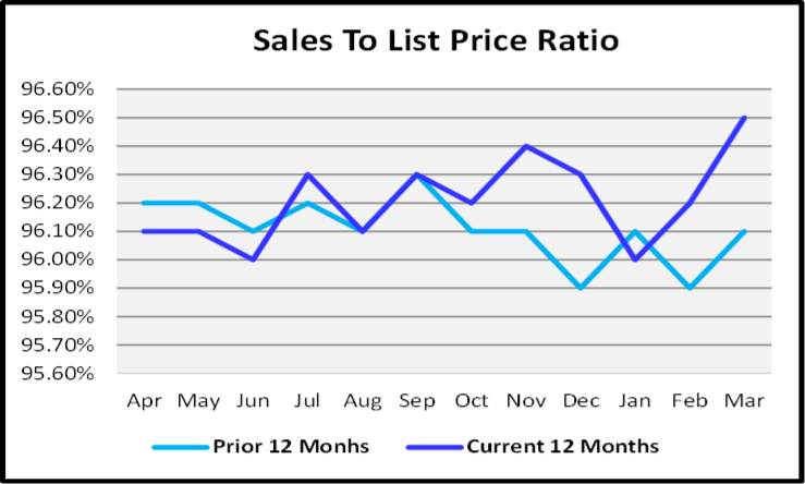 April 2020 Naples Real Estate Market Report Sales to List Priced Ration Graph