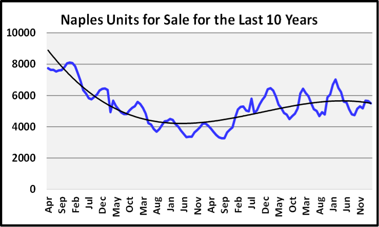 April 2020 Naples Real Estate Market Report Units for Sale for the Last 10 Years Graph