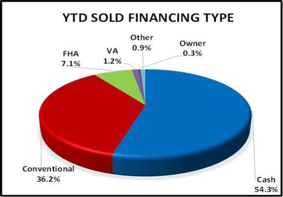 April 2020 Naples Real Estate Market Report Year to Date Sold Financing Type Pie Chart