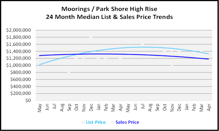 May 2020 Naples Real Estate Market Report Moorings High Rise Condos List and Sales Price Graph for the Last 24 Months