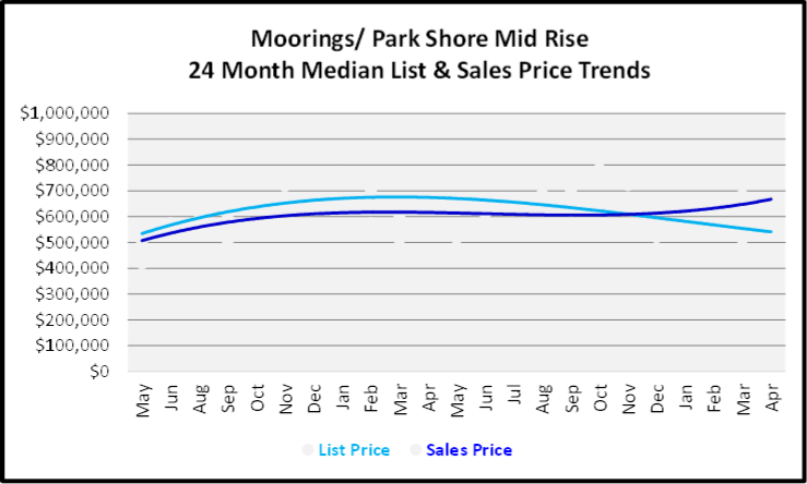 May 2020 Naples Real Estate Market Report Moorings Low Rise Condos List and Sales Price Graph for the Last 24 Months