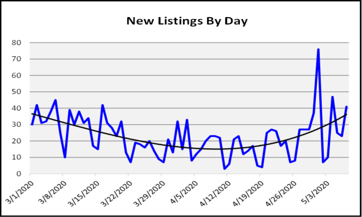 May 2020 Naples Real Estate Market Report New Listings by Day Graph