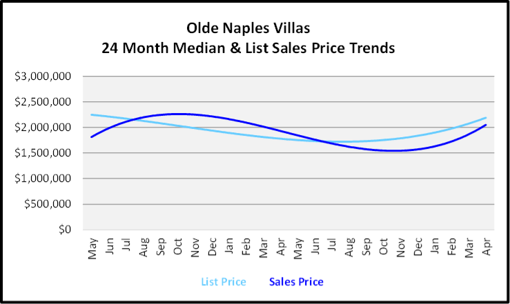 May 2020 Naples Real Estate Market Report Olde Naples Villa Homes List and Sales Price Graph