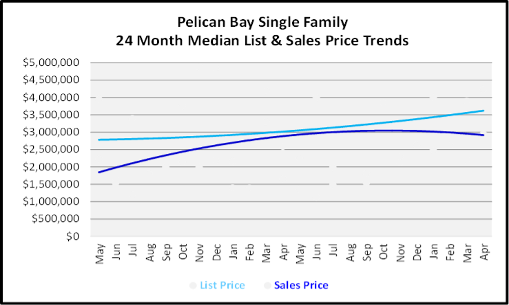 May 2020 Naples Real Estate Market Report Pelican Bay Single Family Homes Graph