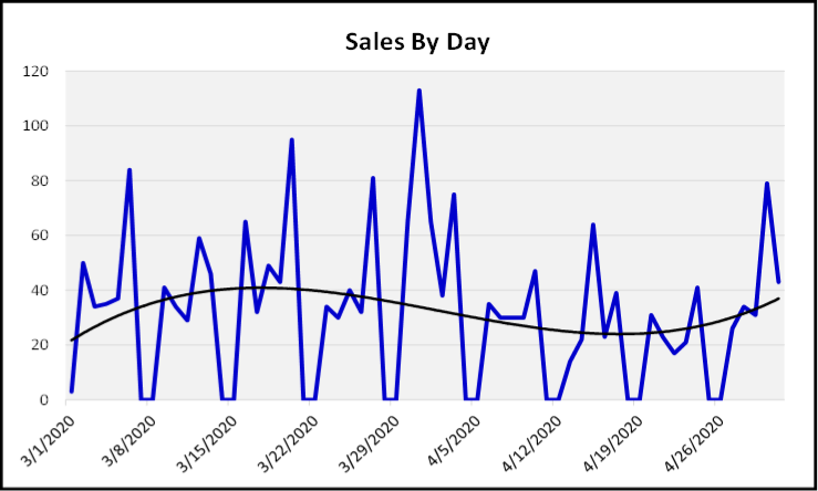 May 2020 Naples Real Estate Market Report Sales by Day Graph Since the Conora Virus Hit