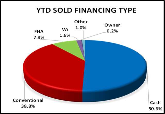 May 2020 Naples Real Estate Market Report Sold Price Financing Pie Chart