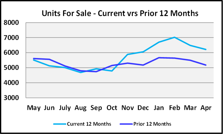 May 2020 Naples Real Estate Market Report Units for Sales This Year vs Last
