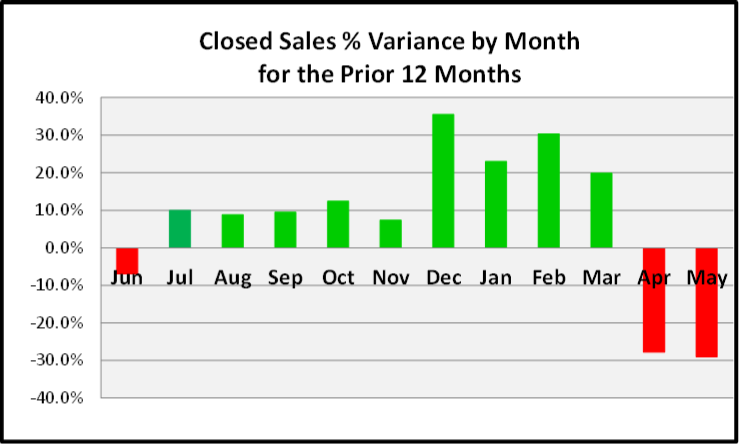 June 2020 Naples Real Estate Market Report Closed Sales Pct Variance for the Last 12 Months Bar Chart