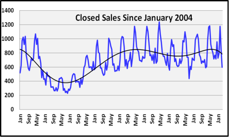 June 2020 Naples Real Estate Market Report Closed Sales for the Last 10 Years Graph
