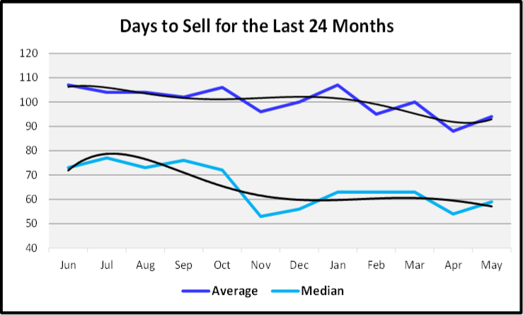June 2020 Naples Real Estate Market Report Days to Sell for the Last 24 Months Graph
