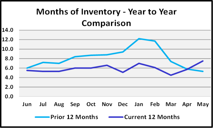 June 2020 Naples Real Estate Market Report Months of Inventory This Year vs Last Graph