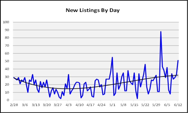 June 2020 Naples Real Estate Market Report New Listings by Day
