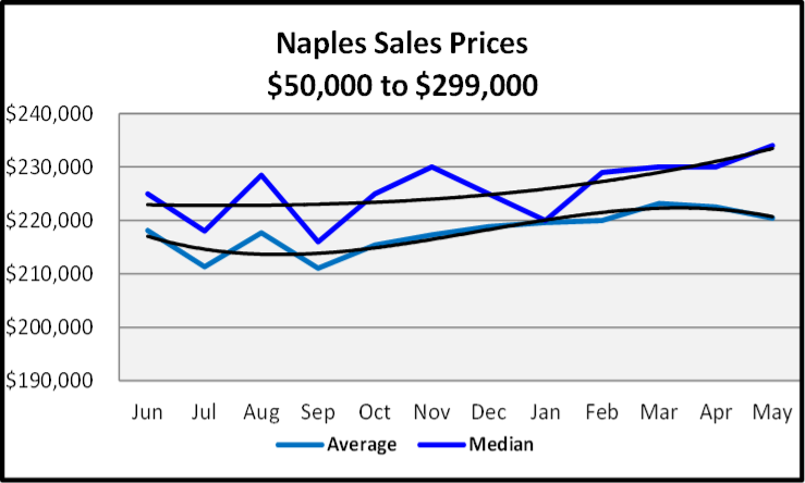 June 2020 Naples Real Estate Market Report Sales Price Graph $50,000 to $299,999