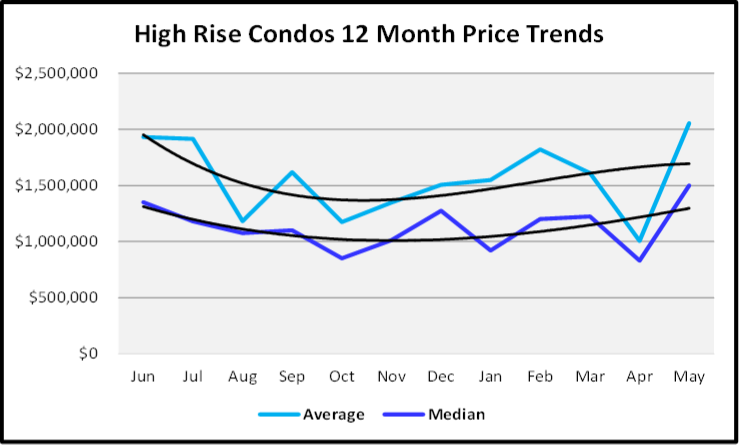 June 2020 Naples Real Estate Market Report Sales Price Graph High Rise Condos