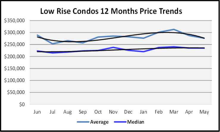 June 2020 Naples Real Estate Market Report Sales Price Graph Low Rise Condos