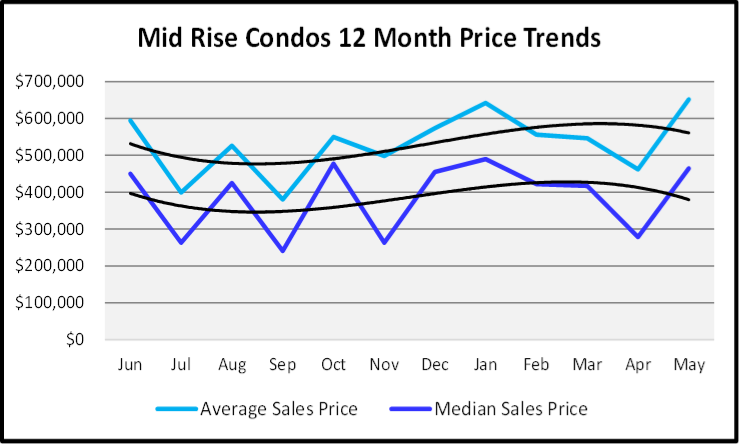 June 2020 Naples Real Estate Market Report Sales Price Graph Mid Rise Condos