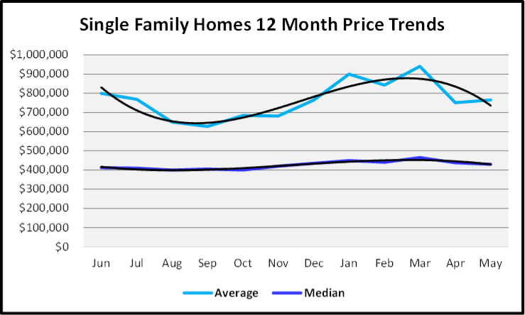 June 2020 Naples Real Estate Market Report Sales Price Graph Single Family Homes