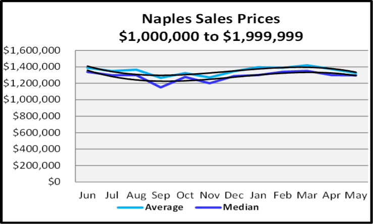 June 2020 Naples Real Estate Market Report Sales Price Trends $1,000,000 to $1,999,999 Graph