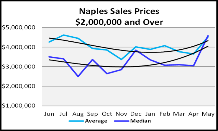 June 2020 Naples Real Estate Market Report Sales Price Trends $2,000,000 and Over