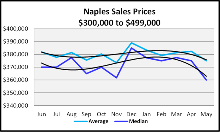 June 2020 Naples Real Estate Market Report Sales Price Trends $300,000 to $4,999,999 Graph