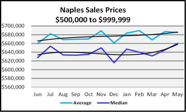 June 2020 Naples Real Estate Market Report Sales Price Trends $500,000 to $999,999 Graph