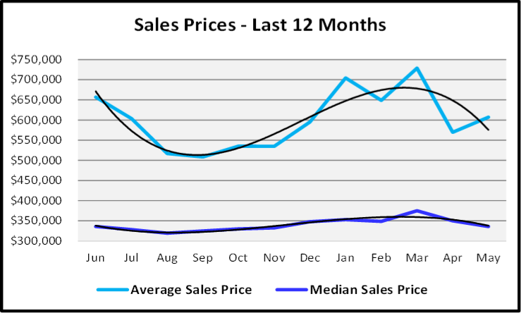 June 2020 Naples Real Estate Market Report Sales Prices for the Last 12 Months Graph