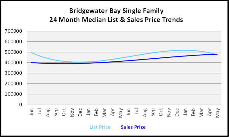 June 2020 Naples Real Estate Market Report Sales and List Price Trends Graph for Bridgewater Bay