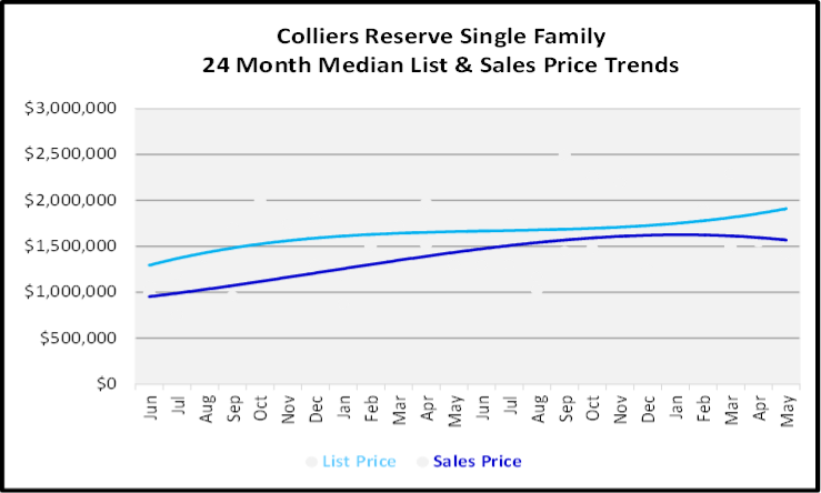 June 2020 Naples Real Estate Market Report Sales and List Price Trends Graph for Colliers Reserve