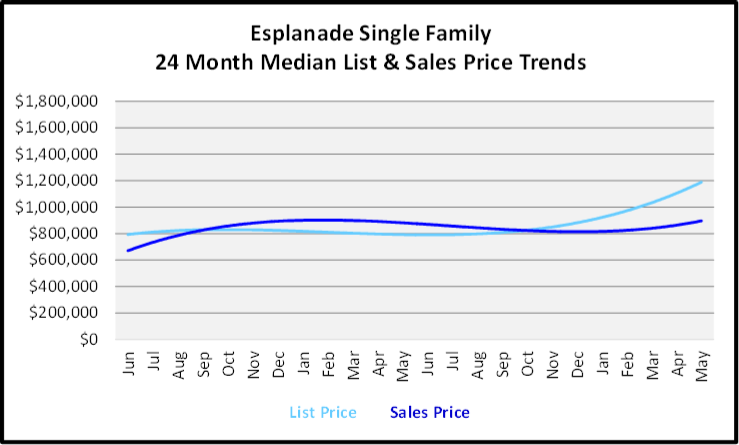 June 2020 Naples Real Estate Market Report Sales and List Price Trends Graph for Esplanade