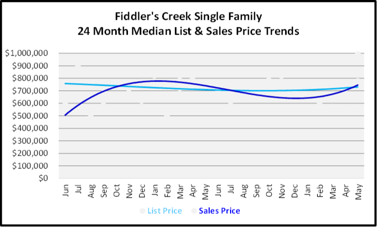 June 2020 Naples Real Estate Market Report Sales and List Price Trends Graph for Fiddler's Creek