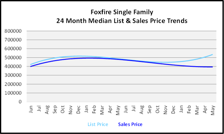 June 2020 Naples Real Estate Market Report Sales and List Price Trends Graph for Foxfire