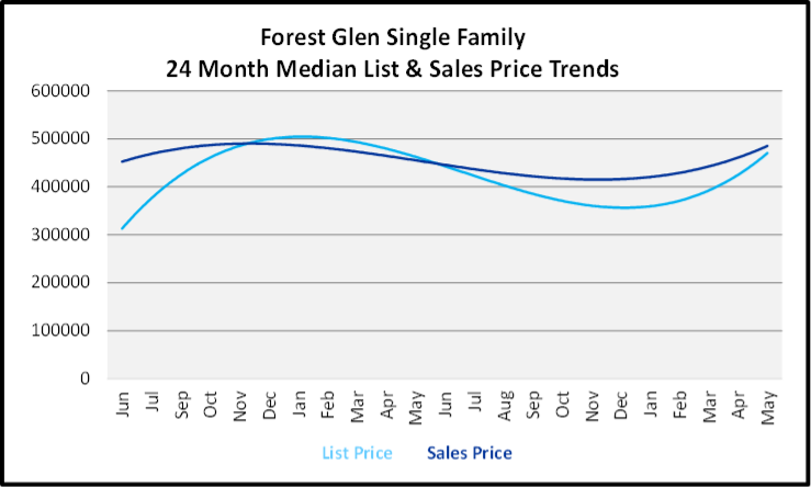 June 2020 Naples Real Estate Market Report Sales and List Price Trends Graph for Glen Eagle