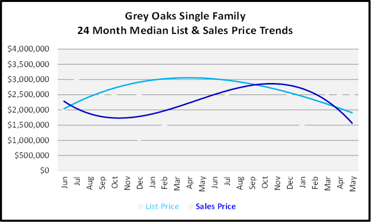 June 2020 Naples Real Estate Market Report Sales and List Price Trends Graph for Grey Oaks