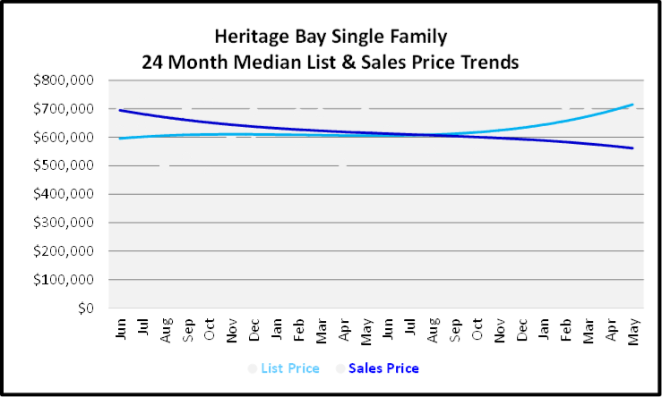 June 2020 Naples Real Estate Market Report Sales and List Price Trends Graph for Heritage Bay