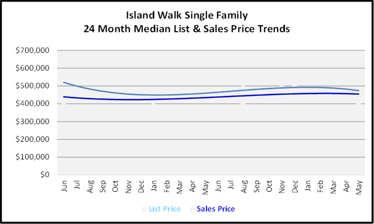 June 2020 Naples Real Estate Market Report Sales and List Price Trends Graph for Island Walk