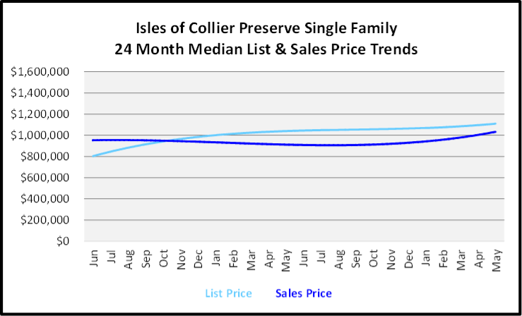 June 2020 Naples Real Estate Market Report Sales and List Price Trends Graph for Isles of Collier Preserve