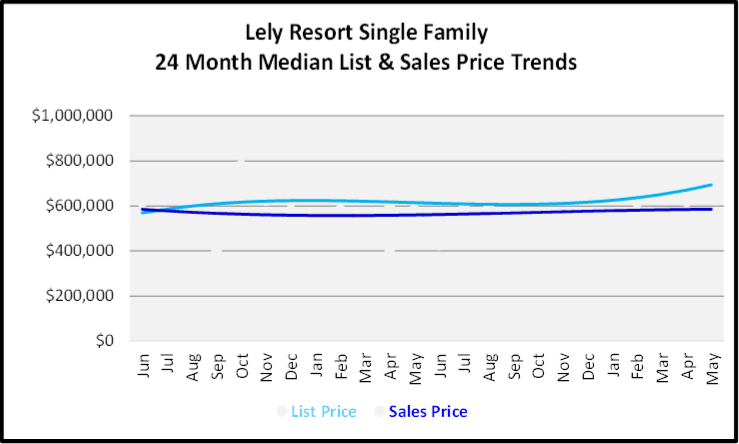 June 2020 Naples Real Estate Market Report Sales and List Price Trends Graph for Lely Resort