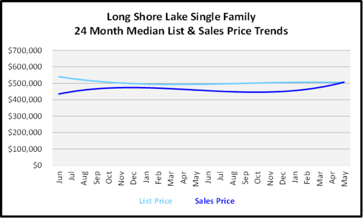 June 2020 Naples Real Estate Market Report Sales and List Price Trends Graph for Long Shore Lake