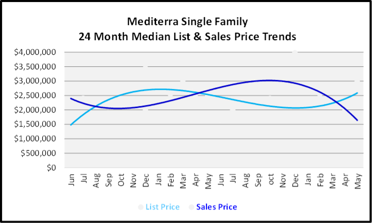 June 2020 Naples Real Estate Market Report Sales and List Price Trends Graph for Mediterra