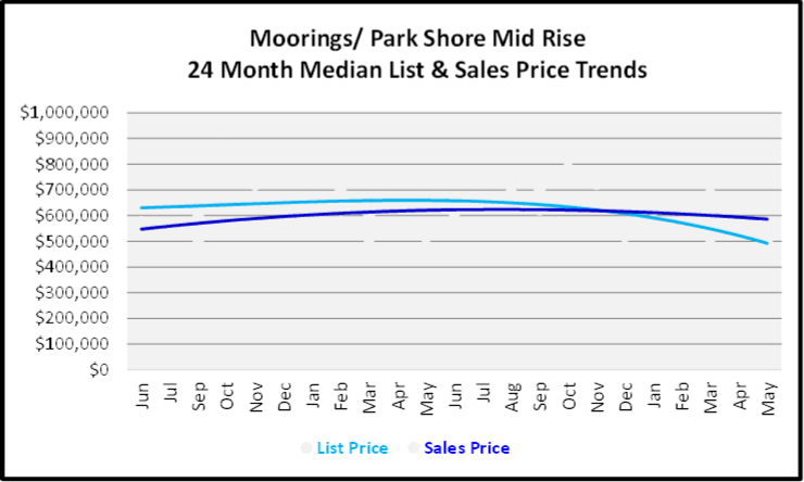 June 2020 Naples Real Estate Market Report Sales and List Price Trends Graph for Moorings Park Shore Mid Rise