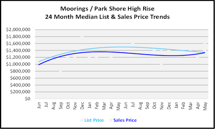 June 2020 Naples Real Estate Market Report Sales and List Price Trends Graph for Moorings - Parks Shore High Rise