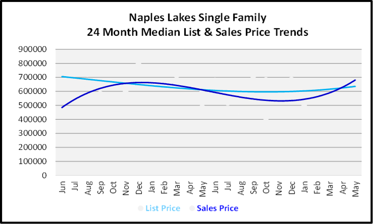 June 2020 Naples Real Estate Market Report Sales and List Price Trends Graph for Naples Lakes